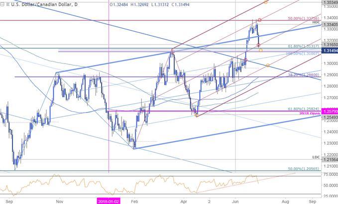 Kurzfristige Ansätze für USD/CAD und GBP/USD