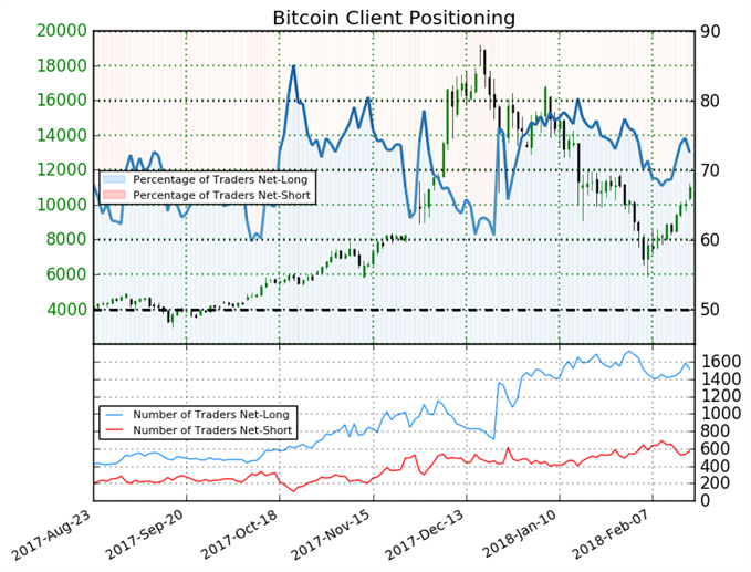Since Yesterday Bitcoin Net-Short Positions Rose by 8%