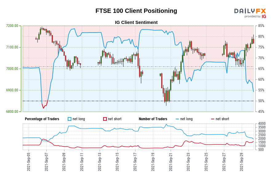 Our data shows traders are now net-short FTSE 100 for the first time since Sep 07, 2021 when FTSE 100 traded near 7,125.60.