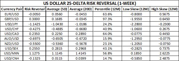 US Dollar Risk Reversal Price Chart EURUSD GBPUSD USDJPY USDCHF USDCAD AUDUSD NZDUSD USDSEK USDMXN USDCNH