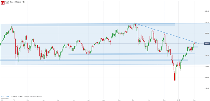 Dow Jones Index Chart auf Tagesbasis