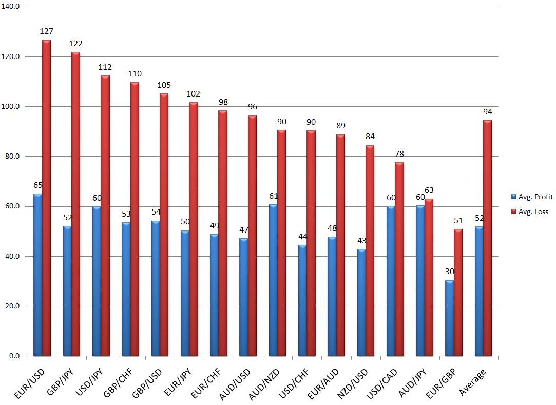 Average forex monthly profit