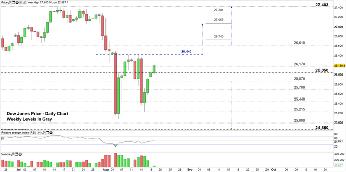 Dow Jones price daily chart 19-08-19 Zoomed in