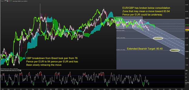 Tactically Bearish EUR/GBP on Improving UK Economy, Hawkish BoE