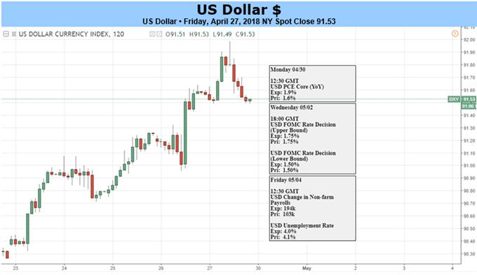 الدولار الأمريكي يصل إلى ارتفاع جديد منذ 3 أشهر، فهل يدعم الاحتياطي الفيدرالي هذا الارتفاع؟