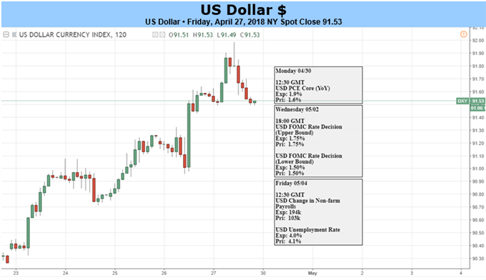 US Dollar daily price chart and US economic event risk