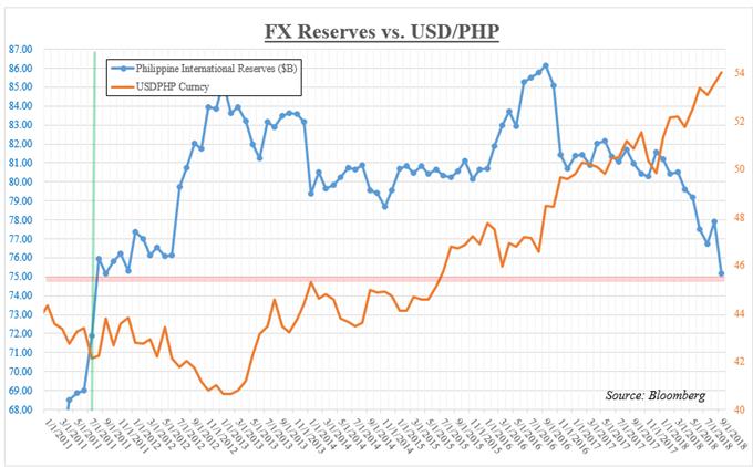 Philippine FX Reserves