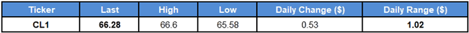 Image of daily change for crude oil price