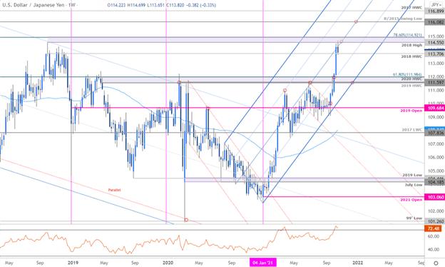 Japanese Yen Forecast: USD/JPY Snaps Back