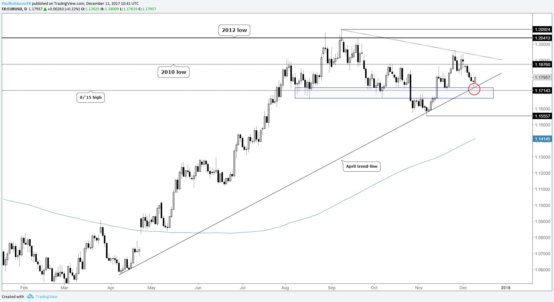 Cot shows massive unwind in gold silver euro bulls unrelenting eurusd daily price chart pooptronica
