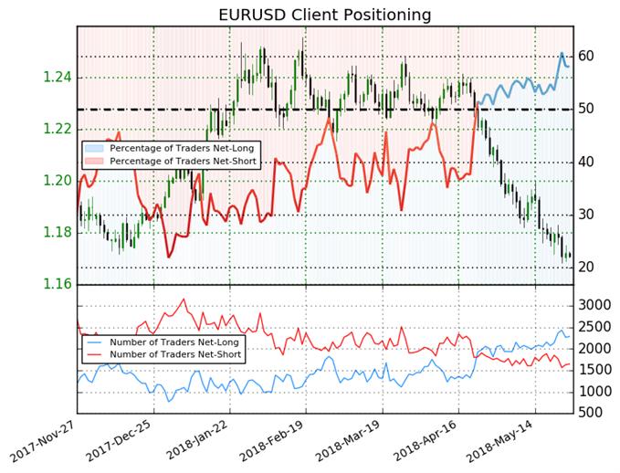 Con un EUR/USD cerca de nivel de soporte, el posicionamiento otorga señal mixta