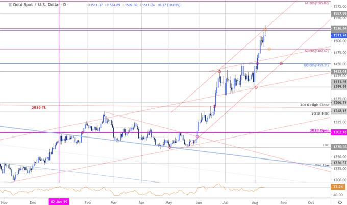 Gold Price Chart - XAU/USD Daily - GLD Technical Forecast - Trade Outlook