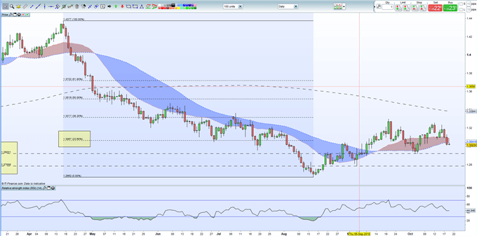 GBPUSD Price Continues to Press Lower, Testing Support Levels