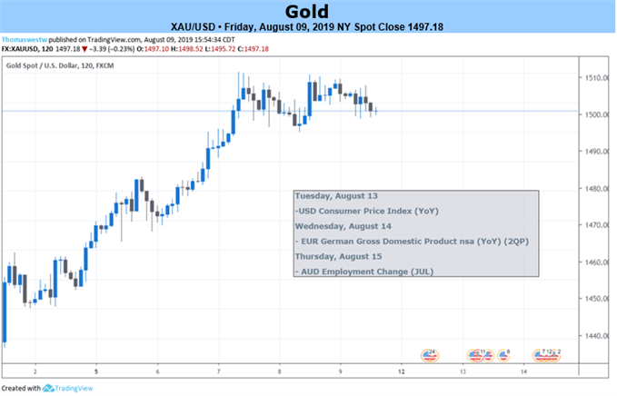 Gold Price Weekly Forecast: Bullish Breakout Remains In-Play