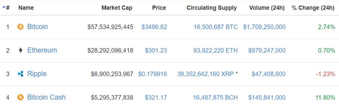 Bitcoin: Achtung, Wochenende!