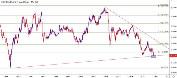 gbpusd gbp/usd monthly price chart