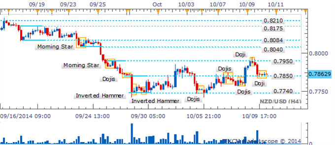 NZD/USD Los Bulls pierden fuerza mientras surgen patrones de reversión clave