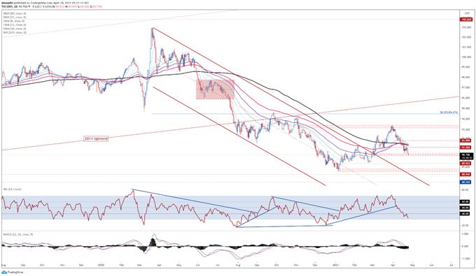Prisprognos för amerikanska dollar: DXY för att glida nedåt inför beslutet om FOMC-ränta