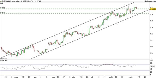 EUR/USD – EUR/GBP : l'euro subit des prises de bénéfices, sa dynamique reste haussière