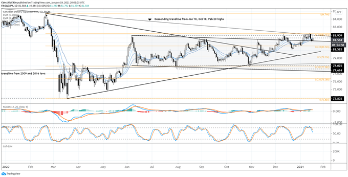 Canadian Dollar Forecast: Loonie's Wings Clipped? Levels for CAD/JPY, USD/CAD