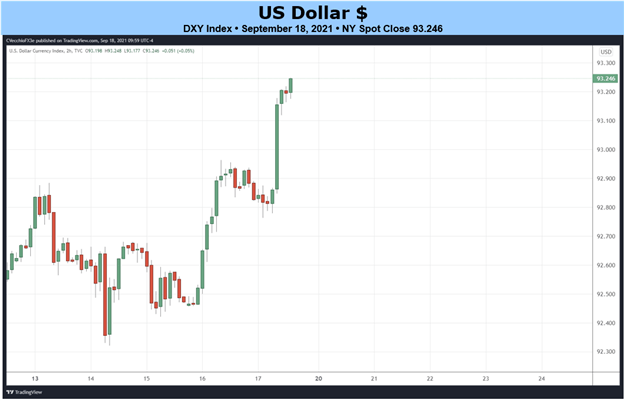 Weekly Fundamental US Dollar Forecast: Taper Talk to Intensify at September Fed Meeting