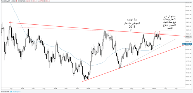تداول أسعار الذهب