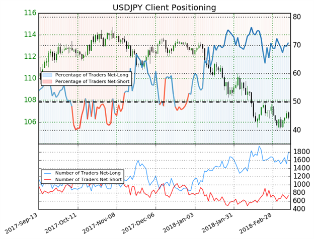 USD/JPY Rate Forecast: Tight March Range May Have Found Catalyst