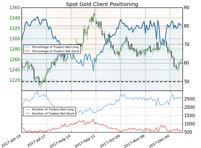 أسعار الذهب ترتد من أحد مستويات الدعم الأساسية - الارتفاع الناشيء عن قرار لجنة السوق المفتوحة الفيدرالية يترقب عقبات مقاومة أولية