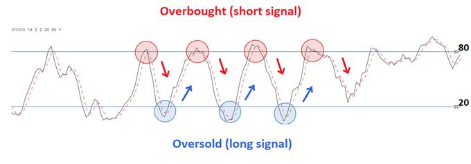 Nhập tín hiệu bằng cách sử dụng bộ dao động ngẫu nhiên