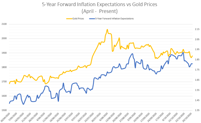 Gold Price Outlook: Election Uncertainty to Weigh on Precious Metals