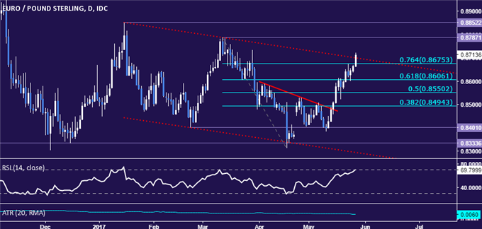 EUR/GBP Technical Analysis: Year to Date Down Trend Broken?