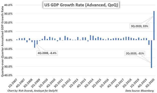 Grafico del tasso di crescita del PIL degli Stati Uniti 3Q-2020