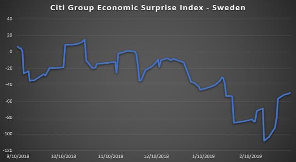CHART SHWOING SWEDEN ECONOMY
