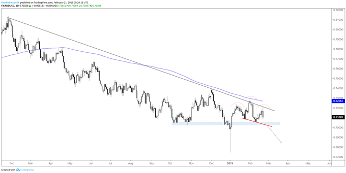 AUDUSD daily chart, downtrend, H&S formation