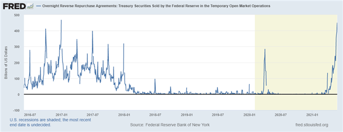 The Scary Fed Number Everyone is Talking About