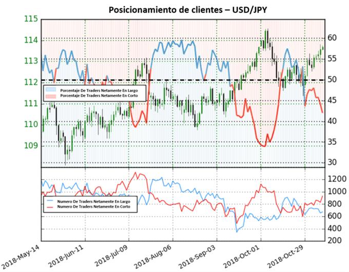 Aumentan las posiciones cortas para el USD/JPY