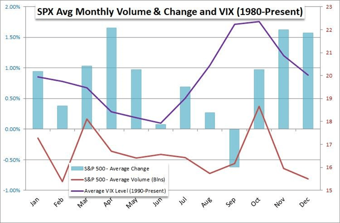 S&P 500 and vix seasonality