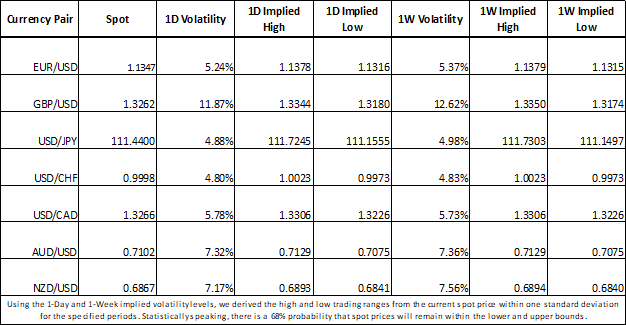 Currency Volatility: Fed Impact on USD Looks Underpriced by Options Market