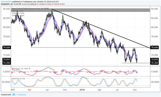 Japanese Yen Weekly Technical Outlook: On the Cusp of Gains
