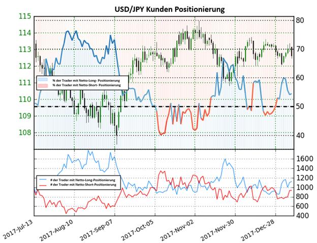 USD/JPY: Nach der Verschiebung im Sentiment besteht keine klare Richtung im Yen