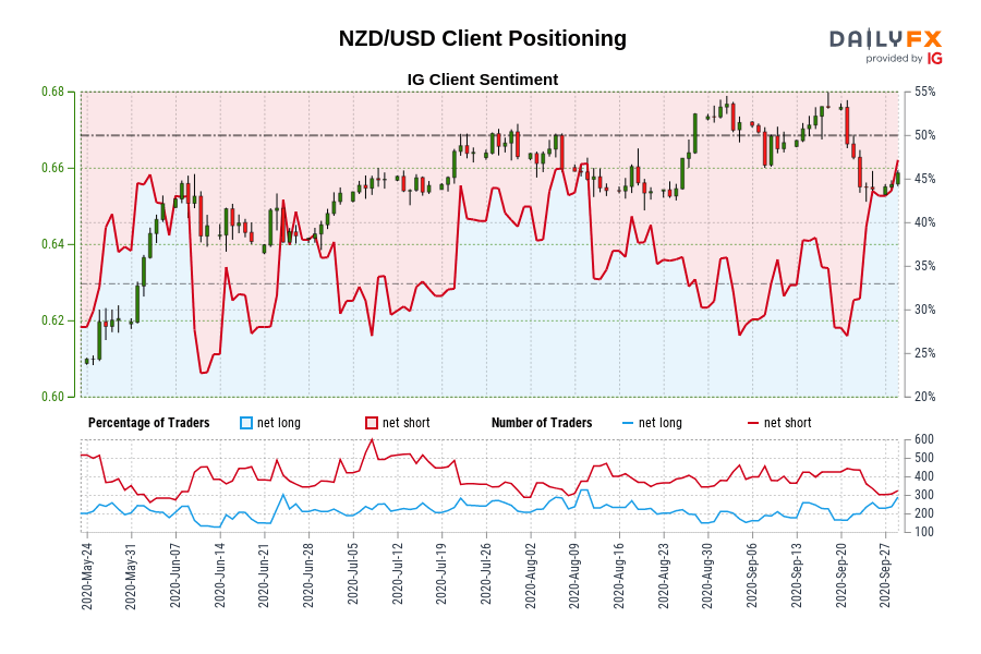 NZD/USD IG Client Sentiment: Our data shows traders are now net-long NZD/USD for the first time since Jun 03, 2020 when NZD/USD traded near 0.64.