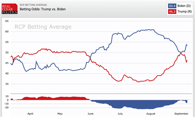 AUD / USD in un momento critico mentre lo spread Biden-Trump si allarga