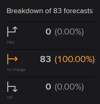 reuters ECB rate poll