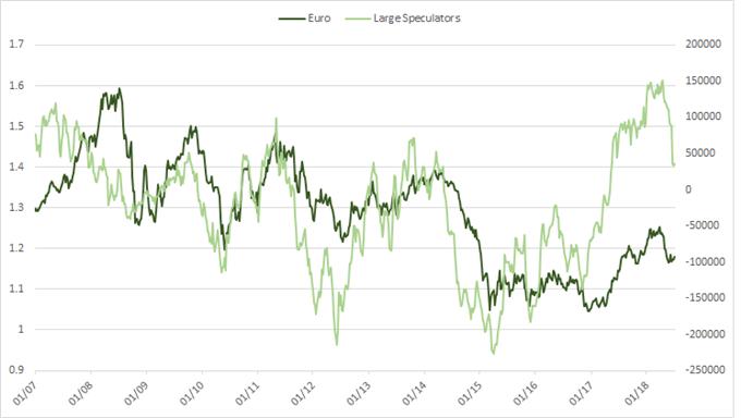 Euro cot large speculators