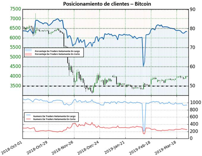 Bitcoin relativamente estable