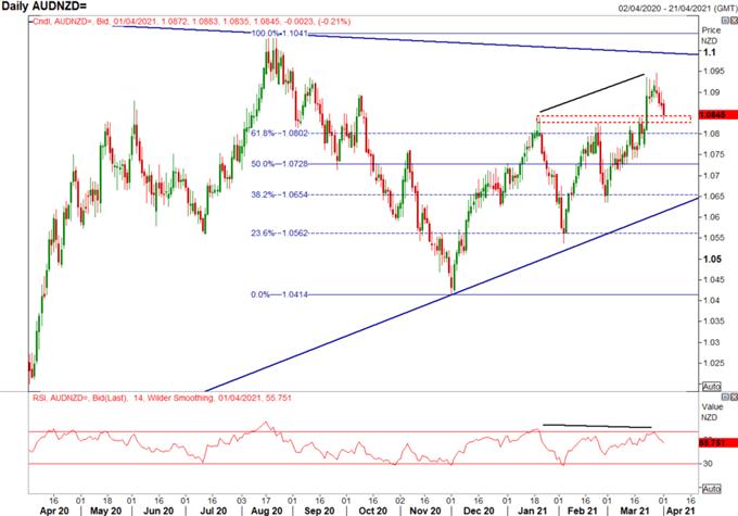 Key AUD/USD, AUD/NZD Levels to Watch