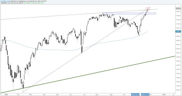 Actualización técnica del S&P 500: Niveles y líneas que deben considerarse