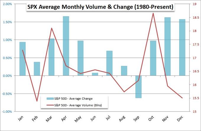 Dwindling Brexit Options Guarantees Pound Volatility, S&P 500 Shows Seasonal Benefits