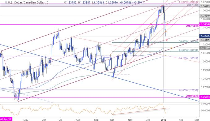 USD/CAD Daily Price Chart