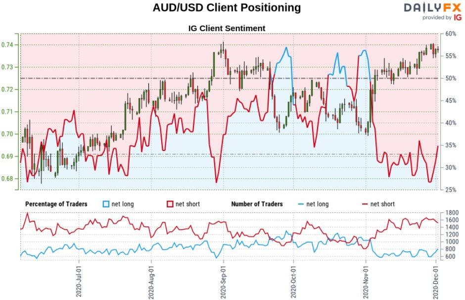 Australian Dollar Forecast: Aussie Breakout Stalls into ...